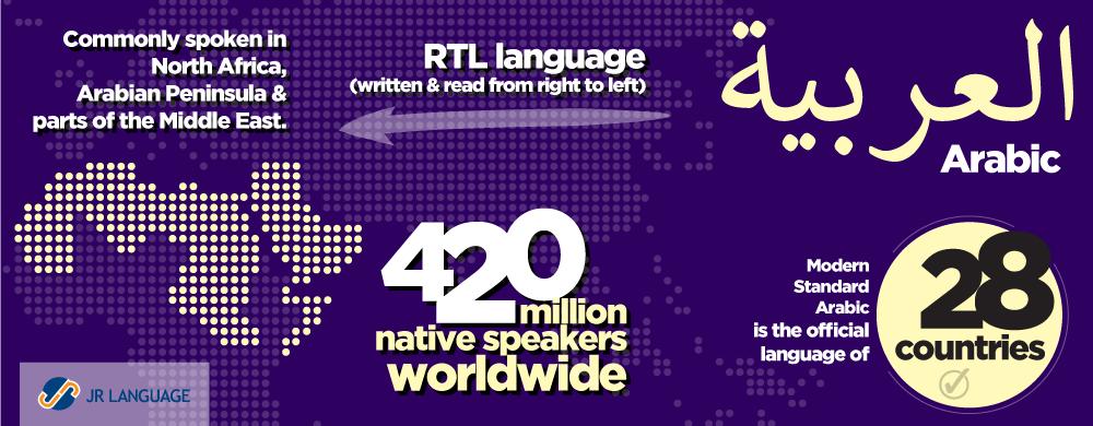 Arabic Language Translation