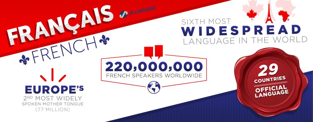 Servicios de traducción al idioma francés