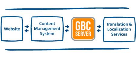GBC Translation Workflow