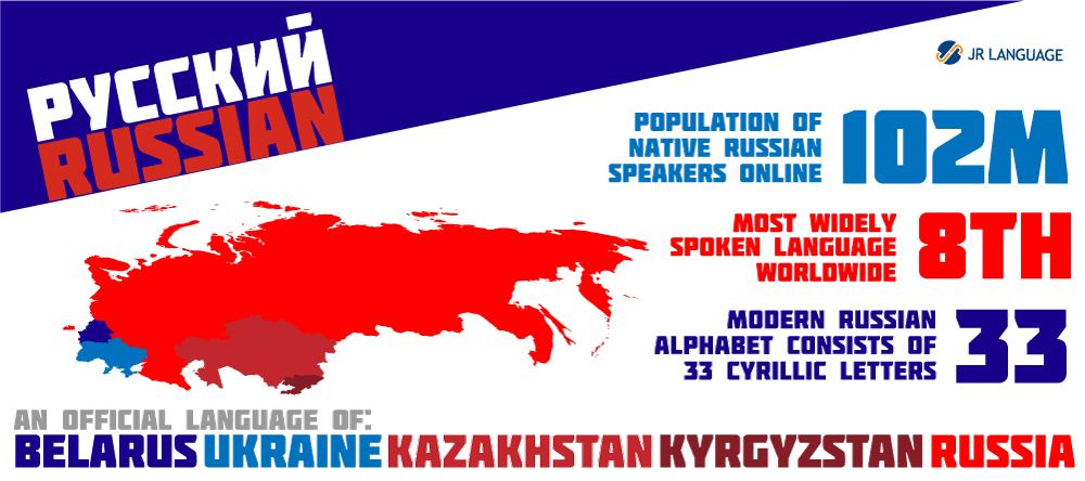 Servicios de traducción al idioma ruso