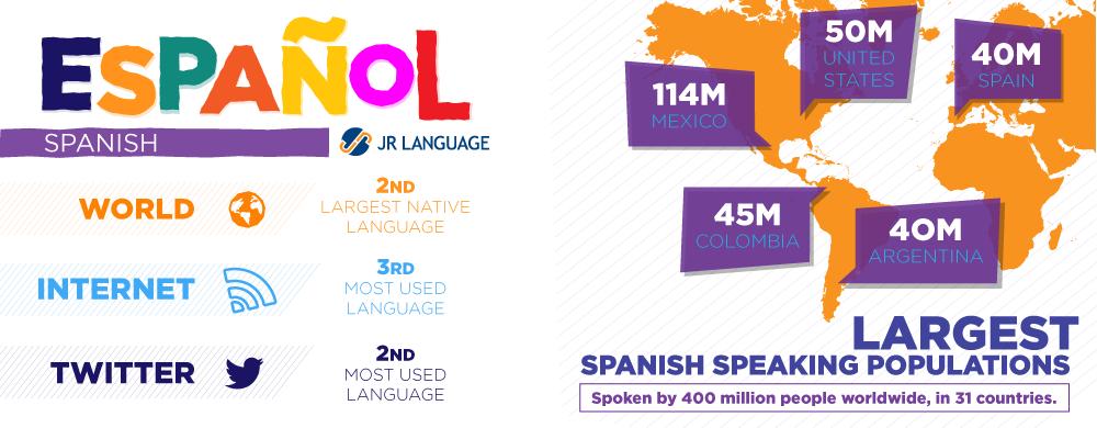 Servicios de traducción al idioma español